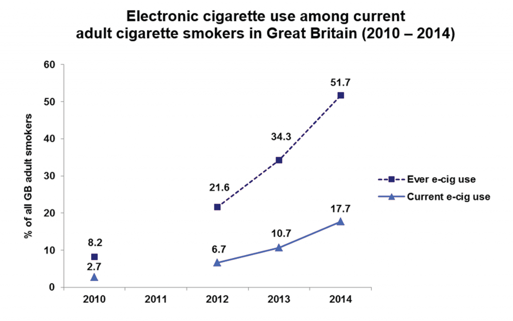 Source: Use of electronic cigarettes in Great Britain, ASH, April 2014 http://www.ash.org.uk/files/documents/ASH_891.pdf