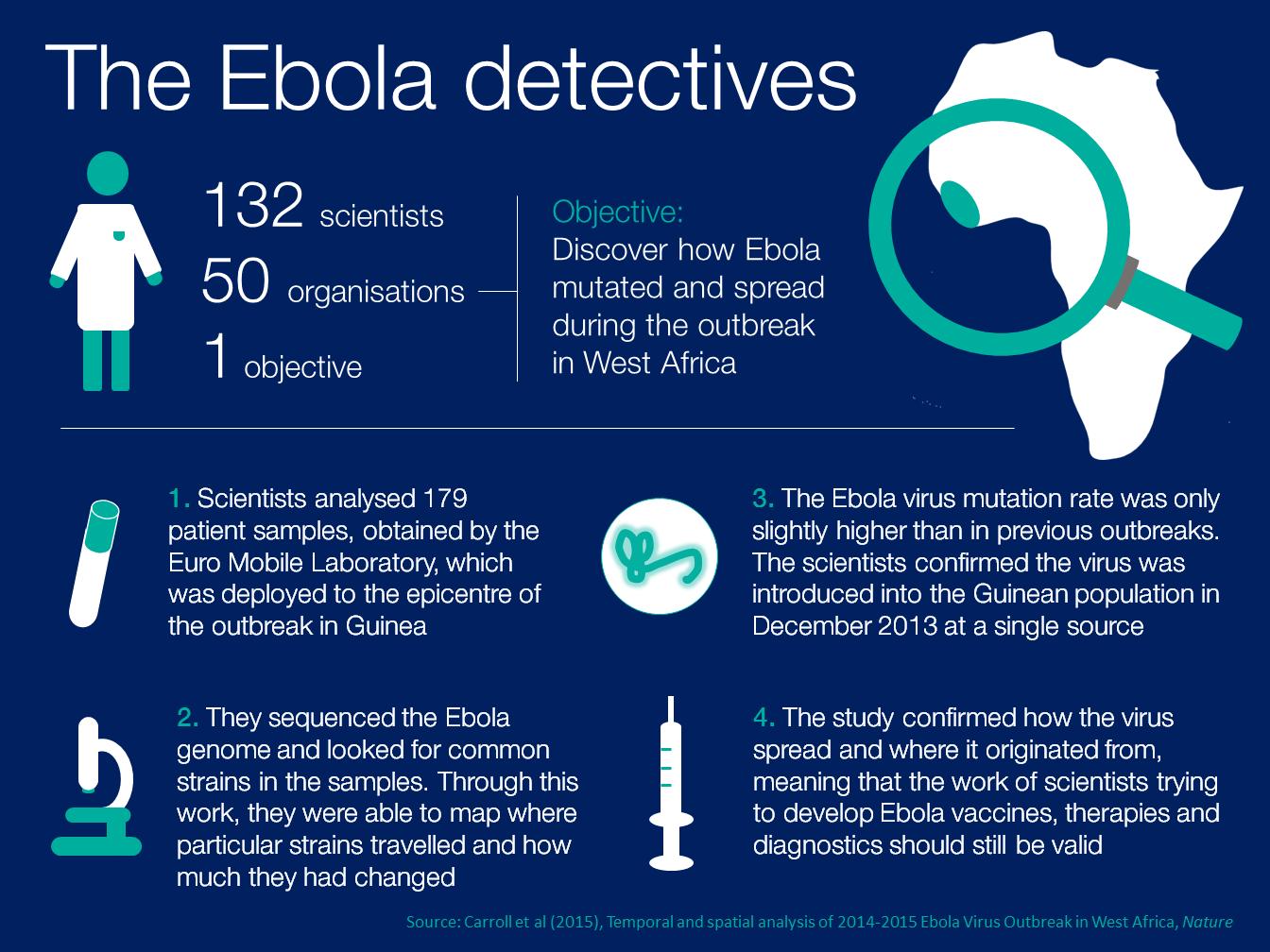 ebola detectives