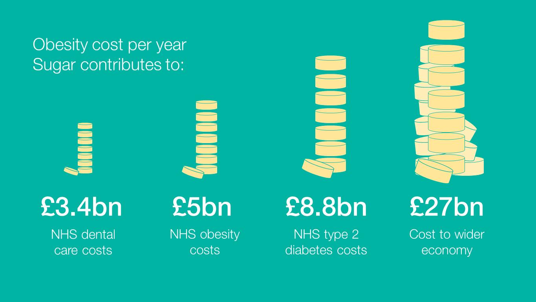 Obesity cost