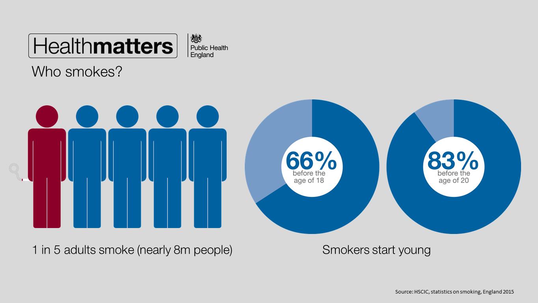 Who smokes
