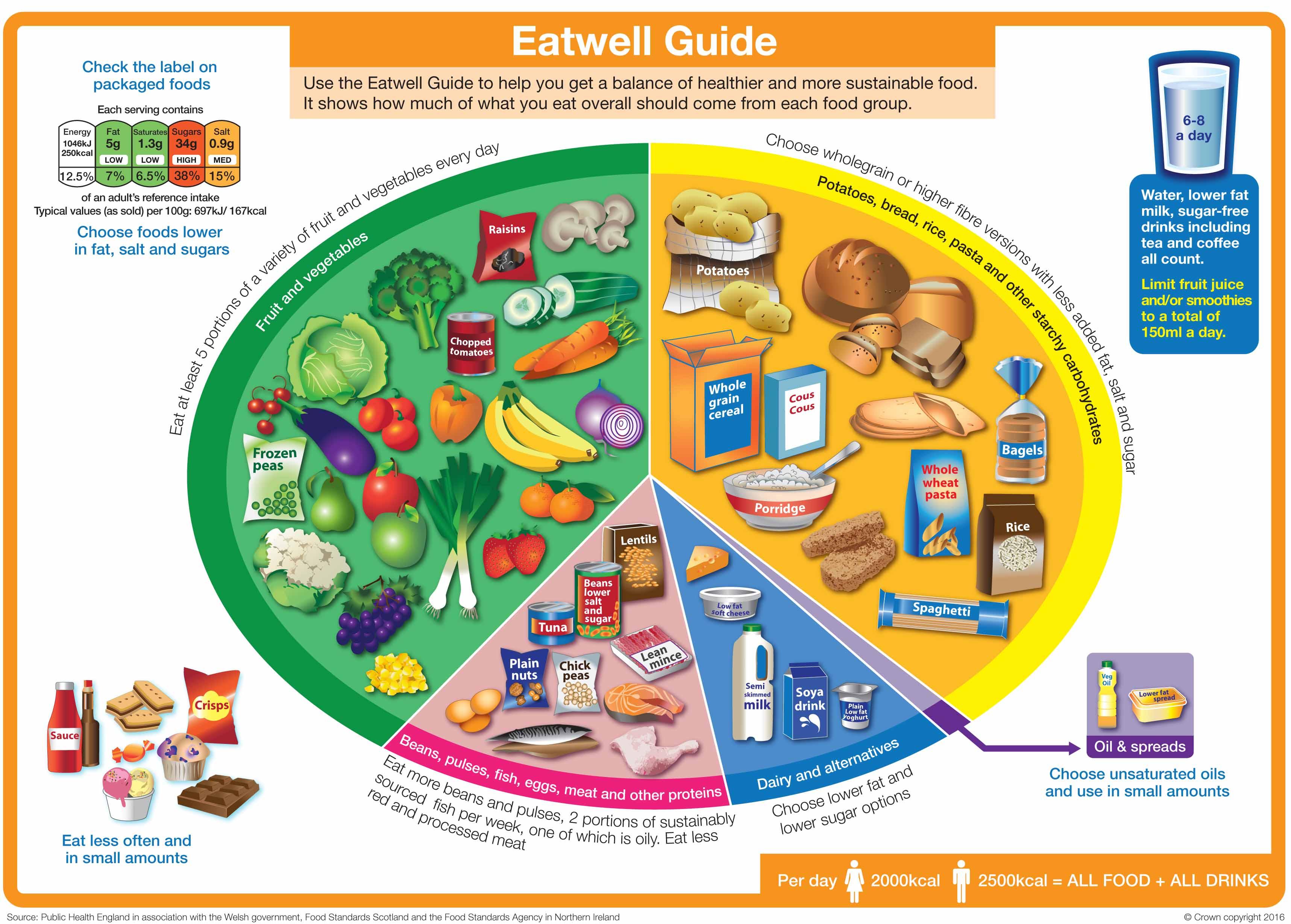 Eatwell guide 2016 FINAL MAR