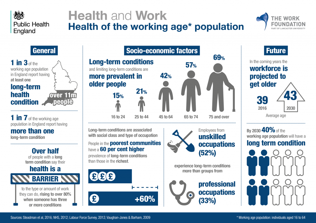 3 - Health of the working age population