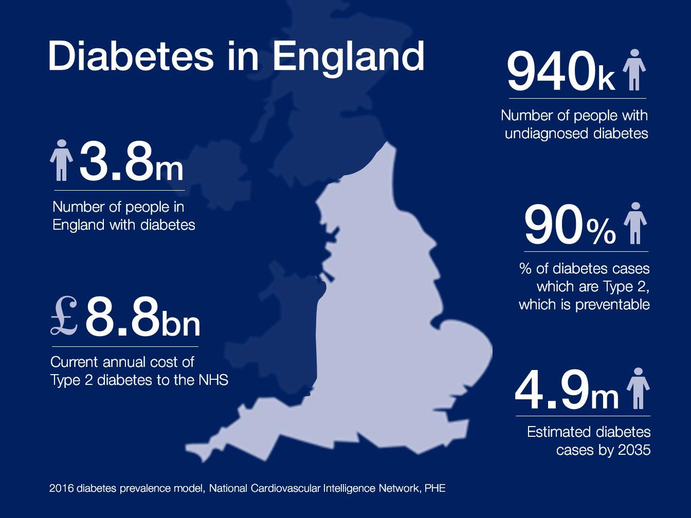 diabetesprev