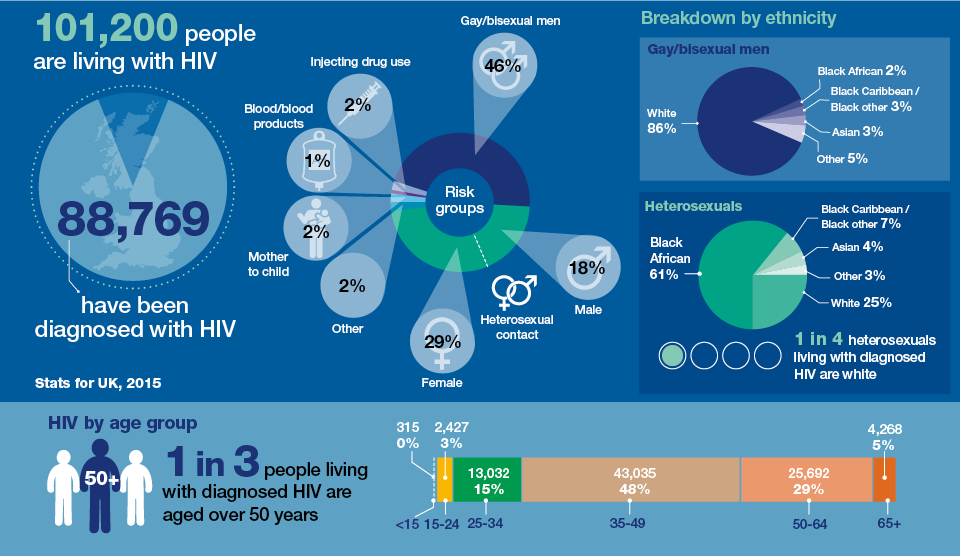 blog-hiv-uk