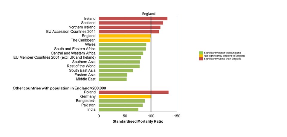Understanding health inequalities in England - Public health matters