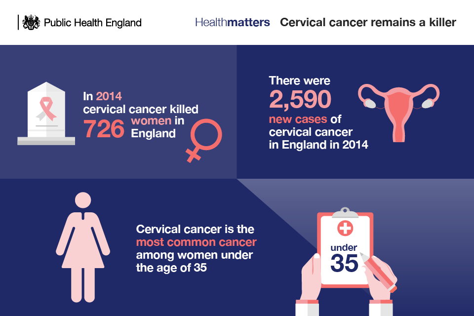 Health Matters: Making cervical screening more accessible - Public