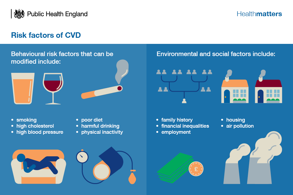 Health Matters: NHS Health Check - A world leading CVD