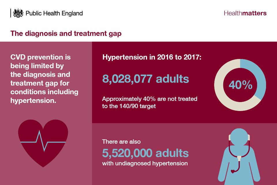 healthifybluepr cvd prevention archives - 960×640