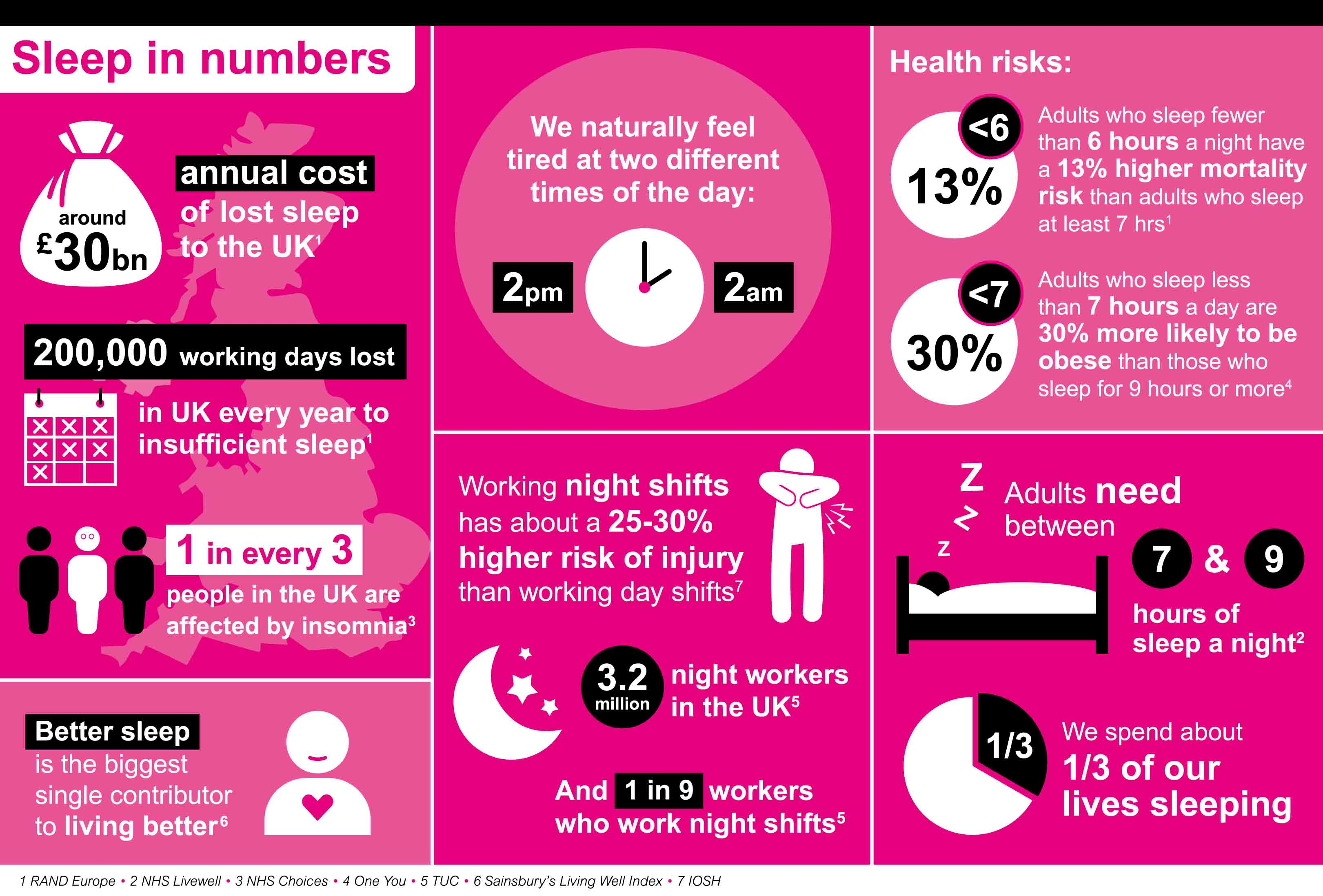 Sleep in numbers, data from the NHS