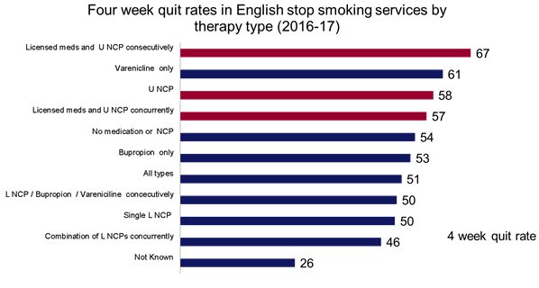 Seizing the opportunity: E-cigarettes and Stop Smoking Services