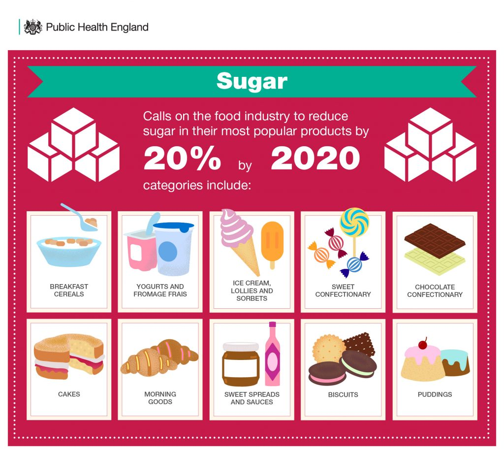 The world's first sugar reduction programme: Data challenges