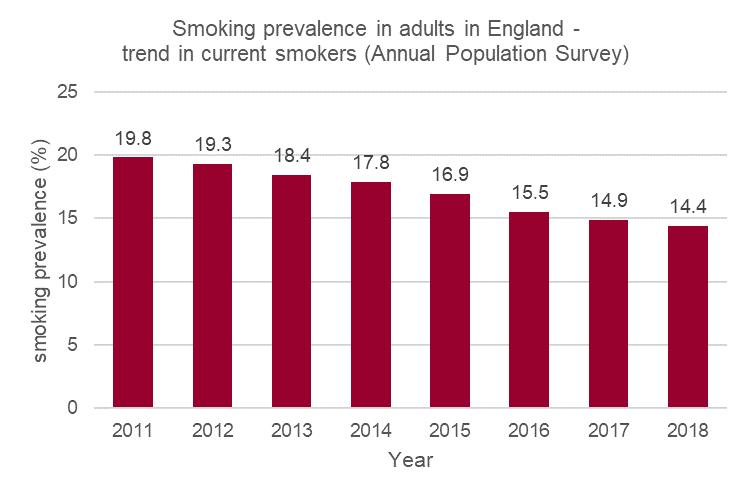 Cambiando el rumbo del tabaco: fumar en Inglaterra alcanza un nuevo mínimo Smoking-1