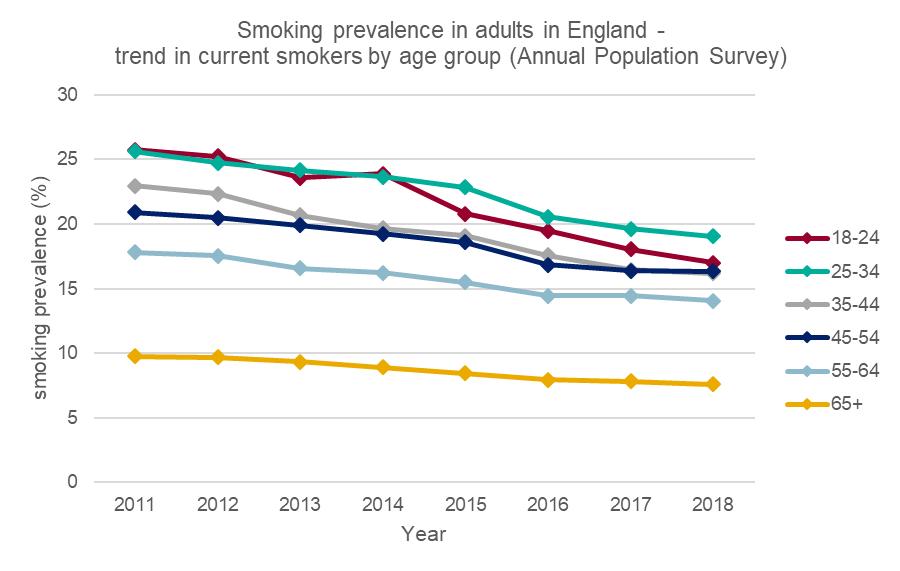 Cambiando el rumbo del tabaco: fumar en Inglaterra alcanza un nuevo mínimo Smoking-2