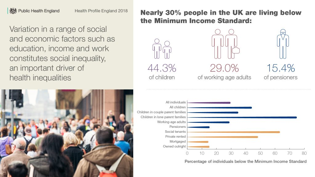 Health Profile For England The Health Of England Today And Into The