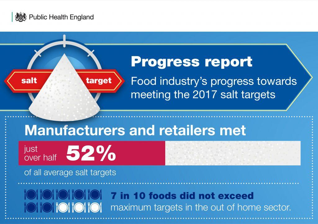 Reducing salt to tackle preventable diseases - Public health