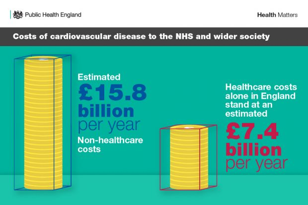 Costs of cardiovascular disease to the NHS and wider society are estimated to be £15.8 billion for non-healthcare costs and £7.4 billion for healthcare costs.