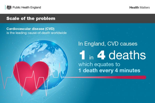 In England, CVD causes 1 in 4 deaths which equates to 1 death every 4 minutes.