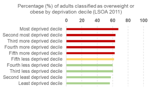 Bar graph showing % of adults classified as overweight or obese by deprivation decile, showing the most deprived decile to have the most overweight adults.