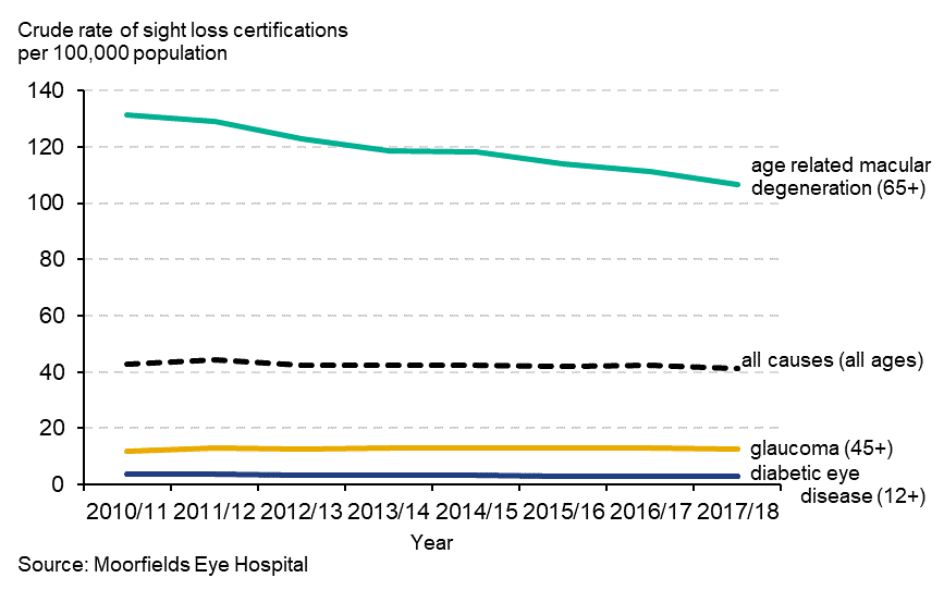 Line graph showing crude rate of sight loss certifications per 100,000 population. The rate decreased significantly for all certifications and those due to age-related macular degeneration compared with the previous time point (2016/17).