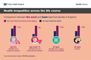 Health inequalities across the life course. Comparison between the most and least deprived deciles in England.