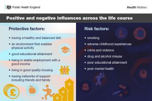 Positive and negative influences across the life course. Protective factors: having a healthy and balanced diet; an environment that enables physical activity; good educational attainment; being in stable employment with a good income; living in good quality housing; having networks of support including friends and family. Risk factors: smoking; adverse childhood experiences; crime and violence; drug and alcohol misuse; poor educational attainment; poor mental health.