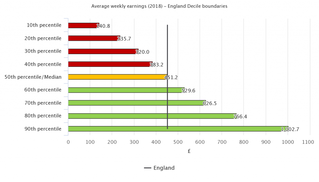 1)Chart showing average weekly earnings by decile boundaries in 2018 (figure 1) This chart shows that in 2018, average weekly earnings were lowest in the 10th percentile and increase to the highest in the 90th percentile.