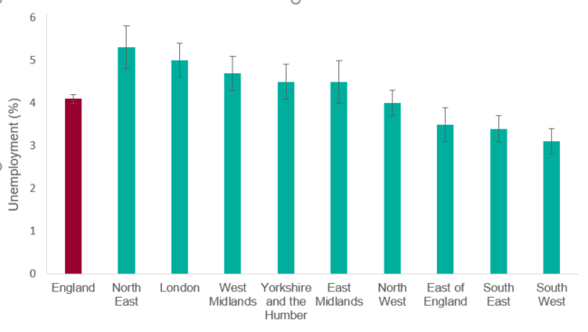 2)Chart showing the unemployment rate by region in 2018 (figure 2) The unemployment rate in 2018 was highest in the North East (5.3%) than in other regions. The South West has the lowest rate (3.1%).