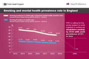 Smoking and mental health prevalence rates
