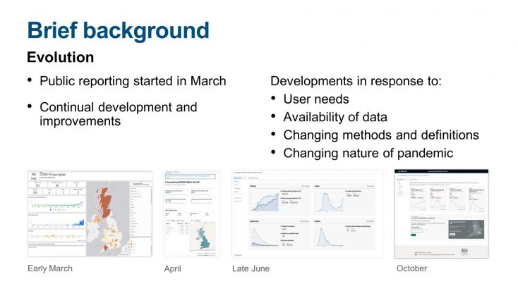 Graphic showing how the dashboard has evolution from March 2020 to October 2020