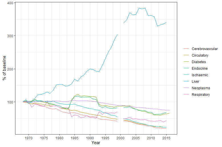 A graph showing a large increase in liver disease related deaths between 1970 and 2015