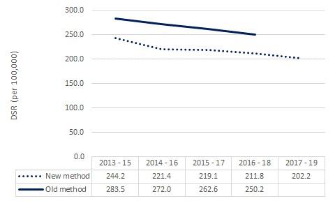 Graph to show Smoking attributable mortality, new method vs. old method, England