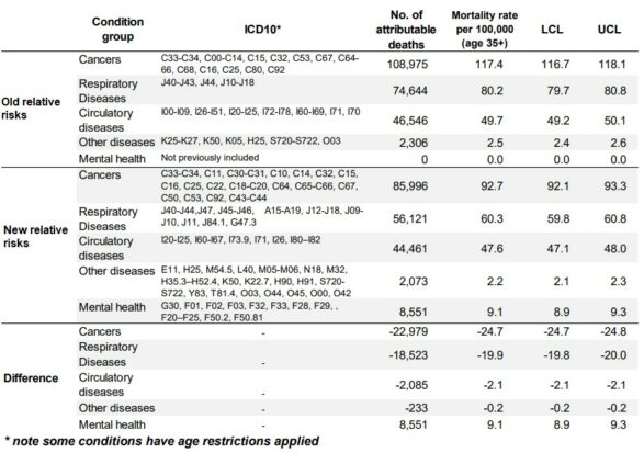 Table showing the difference in the number of deaths attributed to smoking by condition group using the old and new methods for the years 2016-18.